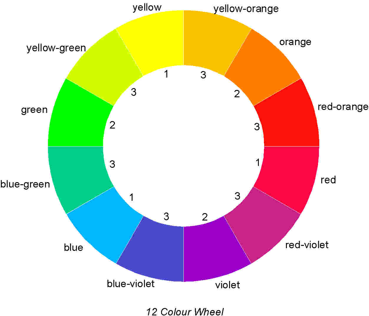 On The 12 Colour Wheel Shown Above Primaries Are Numbered With A 1 To Make Secondary 2 You Need Mix Together Two Primary